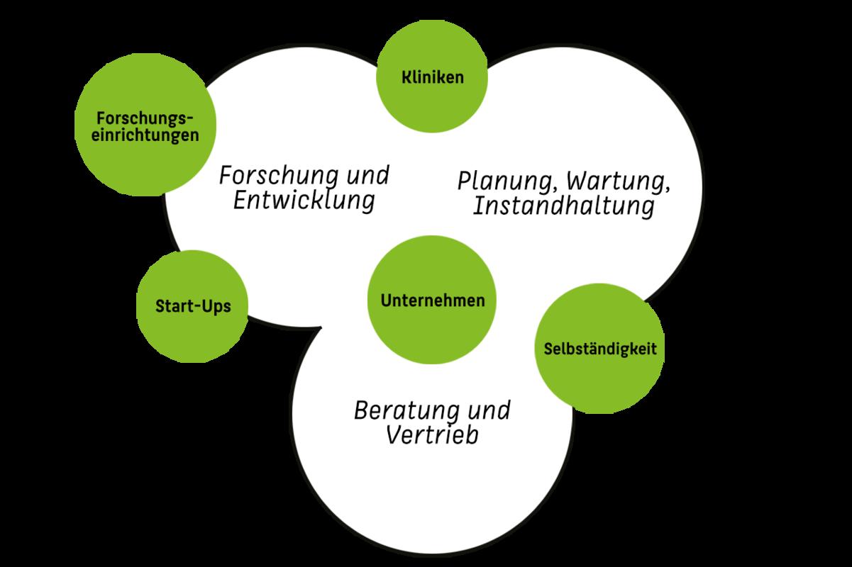 """Schriftgrafik """"Einsatzfelder in der Gesundheitselektronik"""""""